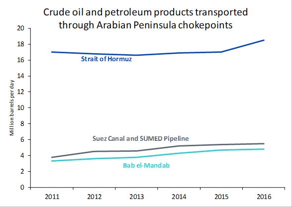 Crude Oil Andpetroleum Products Transported Through Arabian Peninsula Chokepoints in Golf von Hormus: Über Ursachen und Auswirkungen der anhaltenden Spannungen