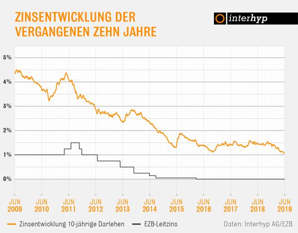 Interhyp-Bauzinsen-Entwicklung-10-Jahre in Interhyp: Keine Impulse durch EZB