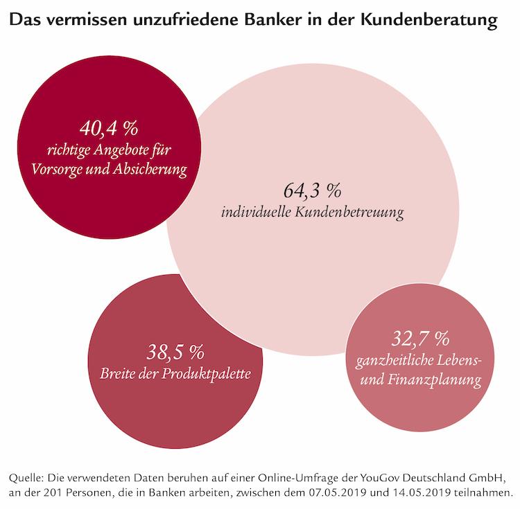 Is1032-Banker-Umfrage-280519-v1 4 in Jeder dritte Banker ist unzufrieden mit seinem Job