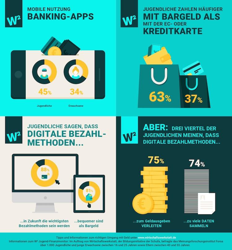 Jugend-Finanzmonitor-2019-Infografik-Finanzwelten in Bezahlverhalten: Jugendliche vertrauen auf Bargeld und wünschen sich finanzielle Bildung