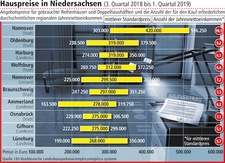 Kaufpreise Reihenh User Doppelhaush Lften Niedersachsen 3 2018-1 2019 in Angebot auf dem Immobilienmarkt schrumpft: Gebrauchte Häuser werden teurer