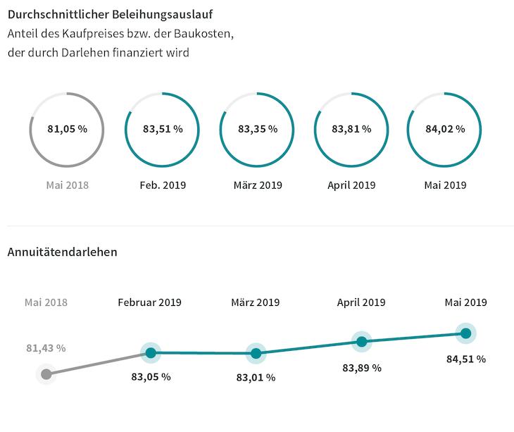 Ohne-Titel-1-1 in Lange Zinsbindung und höhere Beleihung bei Immobilienfinanzierungen