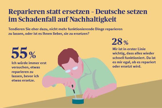 in Deutsche schätzen Gefahren gering ein: Raub und Wasserschaden liegen gleich auf