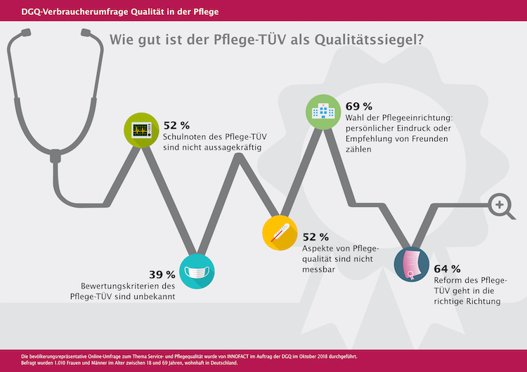 0253089e32 Cachepressmailingnet-2 in Pflege-TÜV: Die Hälfte der Deutschen will in keine  Pflegeeinrichtungen