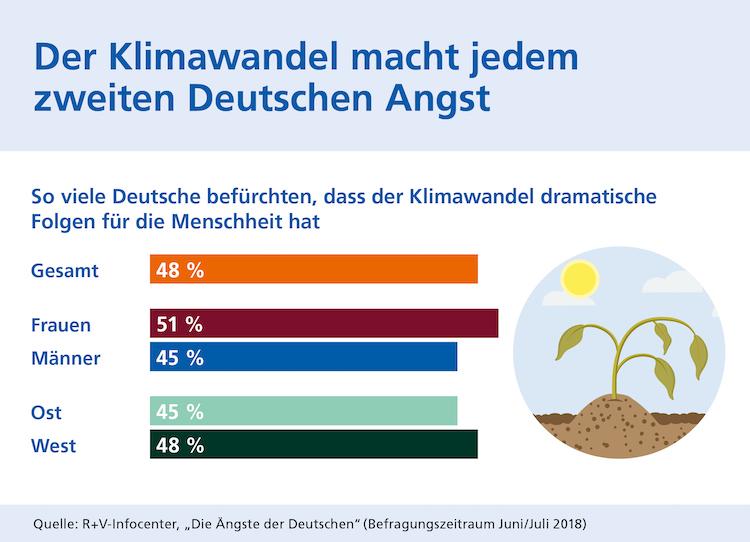 Grafik-ruv-aengste-klimawandel in Klimawandel: Frauen haben mehr Angst als Männer