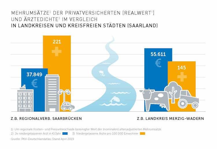 Grafik-saarland-merzig-vs -saarbruecken- in Neuer PKV-Regionalatlas Saarland: Privatversicherte stärken die medizinische Versorgung auf dem Land