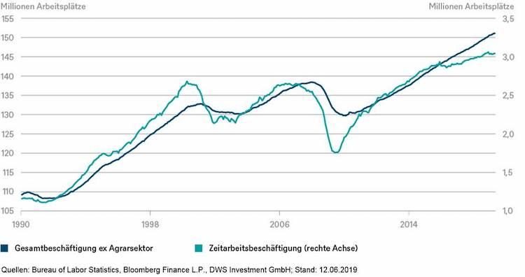 Image002 in DWS: Berichte über eine Schwäche des US-Arbeitsmarkts sind stark übertrieben