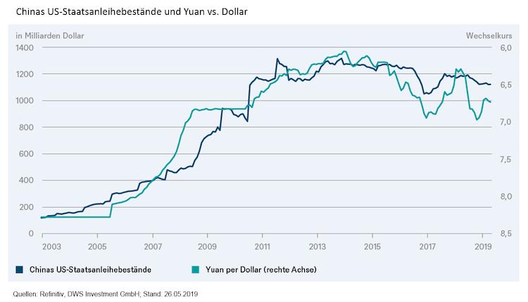 Image002 in DWS: China hat andere Sorgen als US-Treasuries