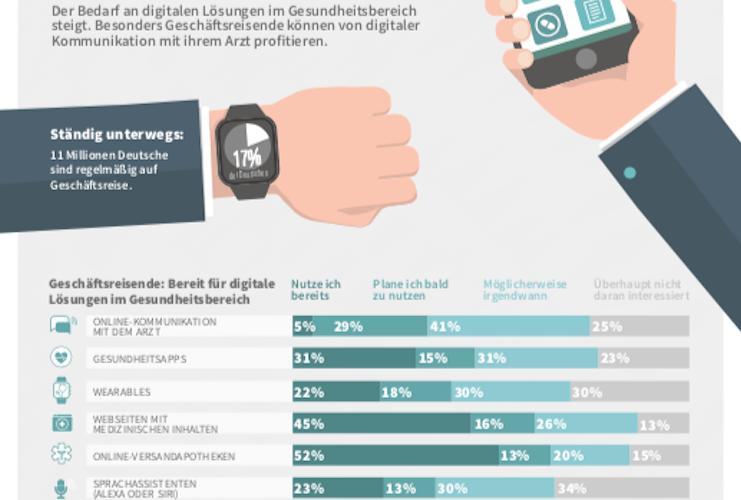 In in AXA: Digitale medizinische Versorgung für Geschäftsreisende