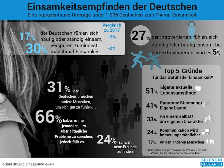 Infografik-einsamkeit-juni-2019 in Einsamkeit: Jeder Zweite gelegentlich betroffen, jeder Sechste regelmäßig