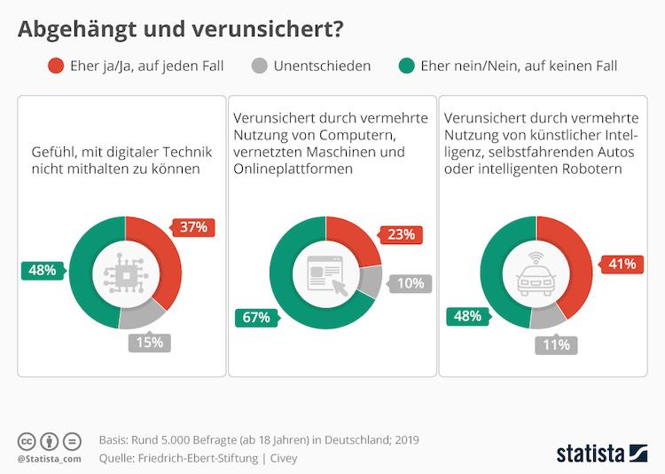 Infografik 18528 Verunsicherung Durch Digitalisierung In Deutschland N in Digitalisierung: Abgehängt und verunsichert?