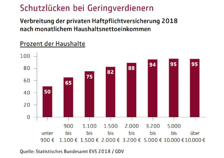 Mum-zu-evs-2018-versicherungsschutz-grafik-haftpflicht-data in Versicherungssuchtz in Deutschland: Jeder fünfte Haushalt besitzt keine Haftpflichtversicherung