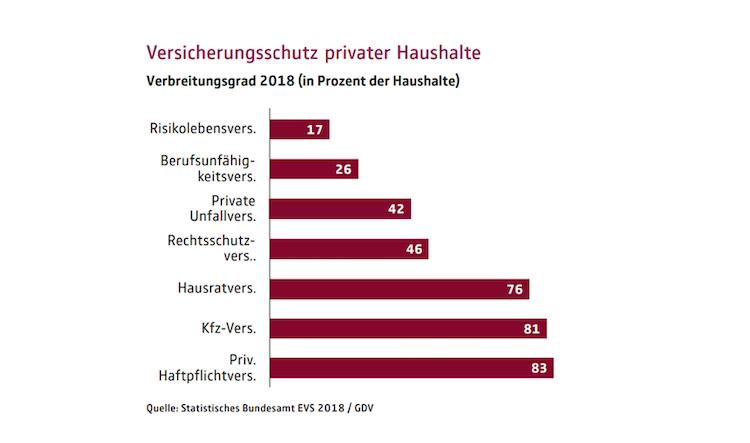 Mum-zu-evs-2018-versicherungsschutz-grafik-verbreitungsgrad-data-2 in Versicherungssuchtz in Deutschland: Jeder fünfte Haushalt besitzt keine Haftpflichtversicherung