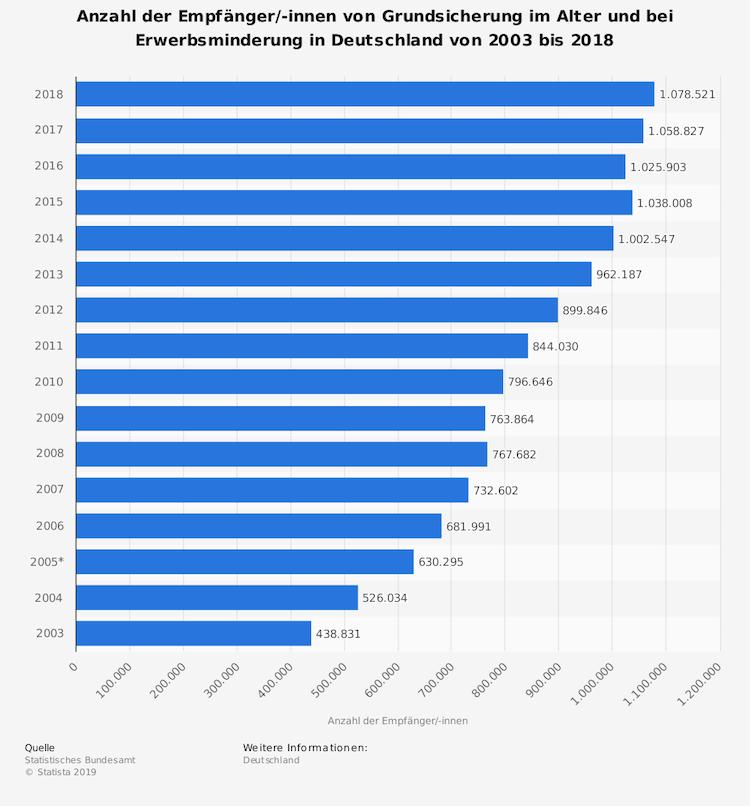 Statistic Id165570 Empfaenger-von-grundsicherung-im-alter-und-bei-erwerbsminderung-bis-2018 in Stichtag 1. Juli: Warum die Rentenerhöhung neue Steuerzahler bringt