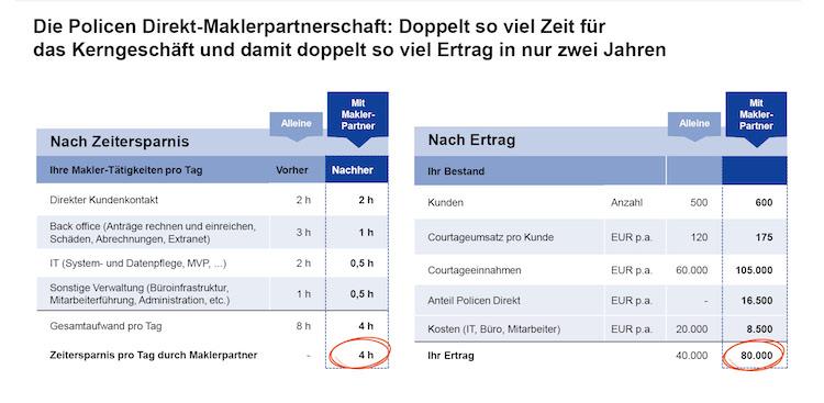 0724 Maklerpartner Grafik in Makleroffensive: Policen Direkt möchte mit freien Vermittler kooperieren
