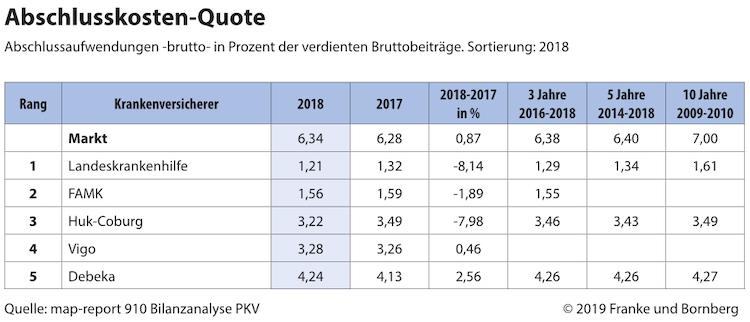 2019-07-26 PM Map 910 Grafik Abschlusskostenquote in map-report: Einziges Licht am Horizont der PKV ist der Aufbau von Altersungsrückstellungen