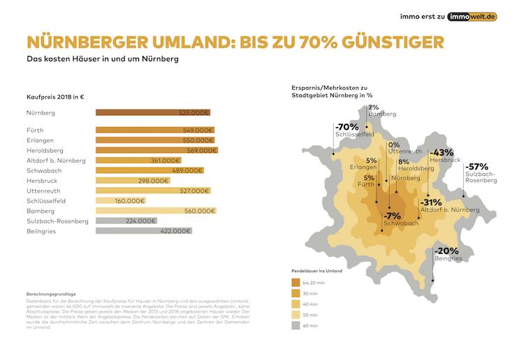 2019 07 10 Grafik Umland Nuernberg in Wohneigentum: Nürnbergs Umland ist mitunter teurer als die Frankenmetropole