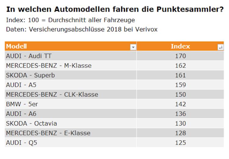 Bildschirmfoto-2019-07-01-um-14 49 37 in Achtung Rotlicht: Die Automodelle der Punktesammler