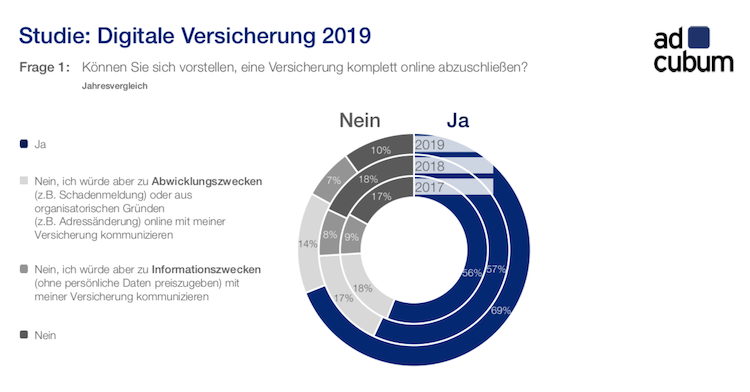 Bildschirmfoto-2019-07-10-um-06 32 08 in Versicherung: Warum Kunden Versicherungen digital abschließen