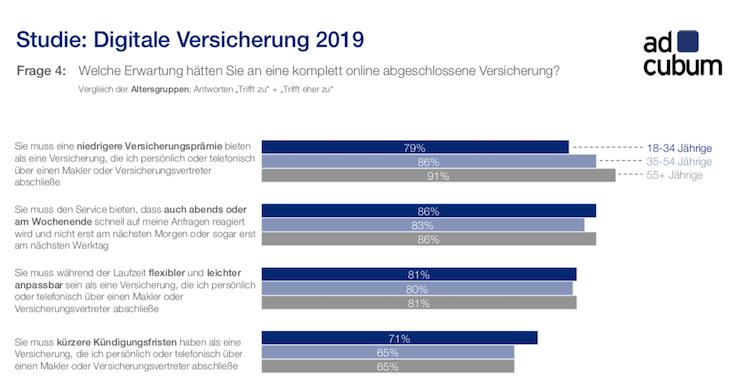 Bildschirmfoto-2019-07-10-um-06 33 31 in Versicherung: Warum Kunden Versicherungen digital abschließen