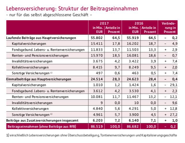 Bildschirmfoto-2019-07-11-um-06 47 31 in LV: Niedrigste Anzahl und höchste Beitragseinnahmen seit 20 Jahren