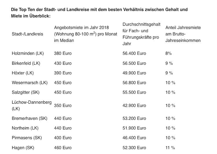 Bildschirmfoto-2019-07-11-um-08 05 09 in Mietwohnung: Wo das Verhältnis aus Gehalt und Miete stimmt