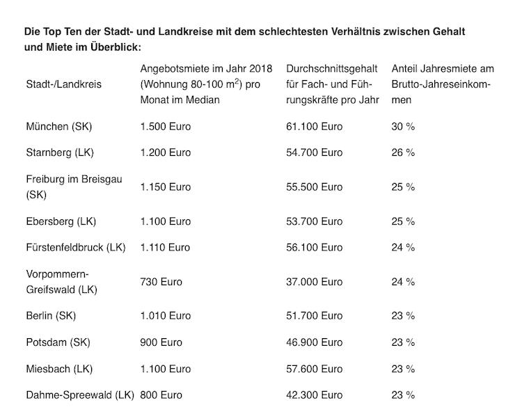 Bildschirmfoto-2019-07-11-um-08 05 26 in Mietwohnung: Wo das Verhältnis aus Gehalt und Miete stimmt