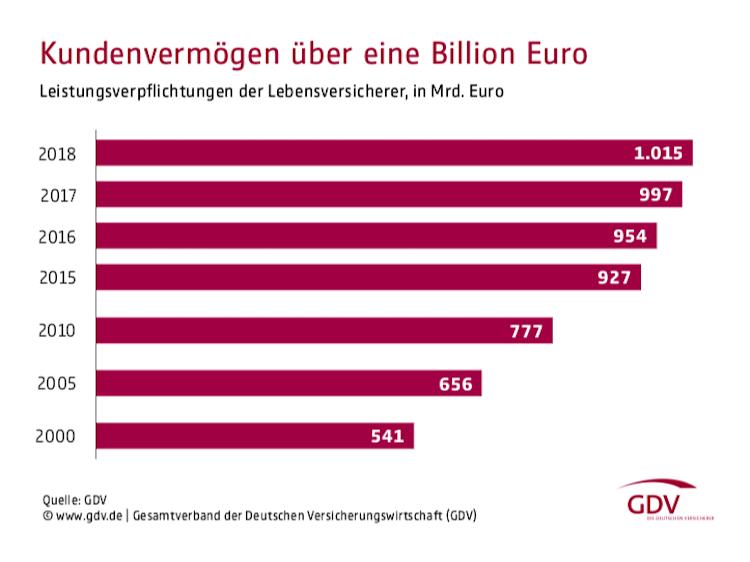 Bildschirmfoto-2019-07-11-um-20 23 51 in Lebensversicherer zahlen fast 79 Milliarden Euro an Kunden aus