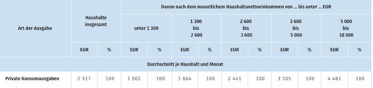 Bildschirmfoto-2019-07-14-um-09 58 58 in 902 Euro: Zu wenig zum Leben, zum Sterben zu viel?