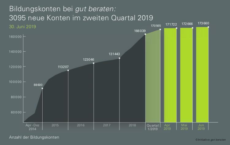 Bildschirmfoto-2019-07-15-um-09 36 05 in gut beraten: 75 Prozent haben bereits 13 Stunden in 2019 in Weiterbildung investiert