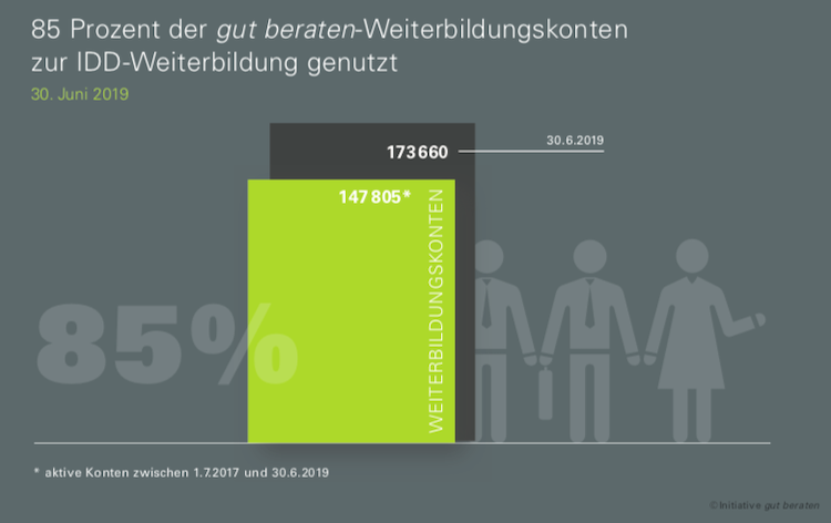 Bildschirmfoto-2019-07-15-um-09 36 41 in gut beraten: 75 Prozent haben bereits 13 Stunden in 2019 in Weiterbildung investiert