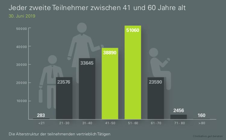 Bildschirmfoto-2019-07-15-um-09 37 29 in gut beraten: 75 Prozent haben bereits 13 Stunden in 2019 in Weiterbildung investiert