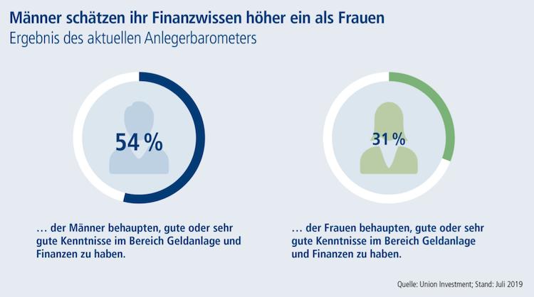 Bildschirmfoto-2019-07-18-um-06 37 59 in Deutsche Sparer: Welche Erwartungen Mann und Frau an Finanzberatung haben