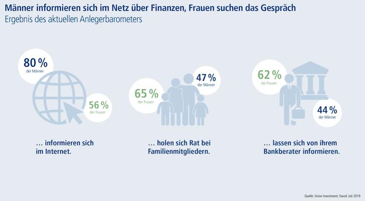 Bildschirmfoto-2019-07-18-um-06 38 06 in Deutsche Sparer: Welche Erwartungen Mann und Frau an Finanzberatung haben