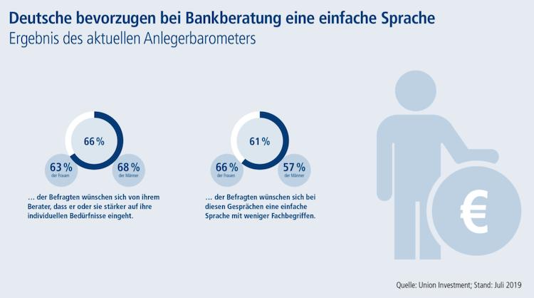 Bildschirmfoto-2019-07-18-um-06 38 14 in Deutsche Sparer: Welche Erwartungen Mann und Frau an Finanzberatung haben
