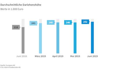 Bildschirmfoto-2019-07-23-um-12 27 14 in Baufinanzierung: Standardrate historisch niedrig, Darlehenssumme auf Allzeit-Hoch