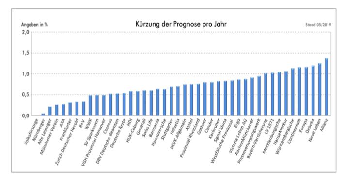 Bildschirmfoto-2019-07-23-um-12 35 58 in Ablaufprognosen der Lebensversicherer: Wer vor 2005 abschloss, der hat ein solides Produkt