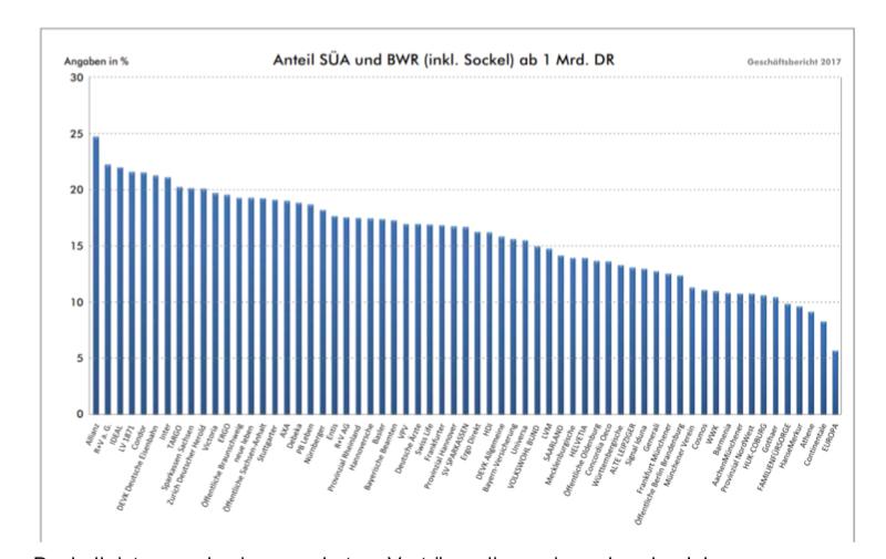 Bildschirmfoto-2019-07-23-um-12 36 10 in Ablaufprognosen der Lebensversicherer: Wer vor 2005 abschloss, der hat ein solides Produkt
