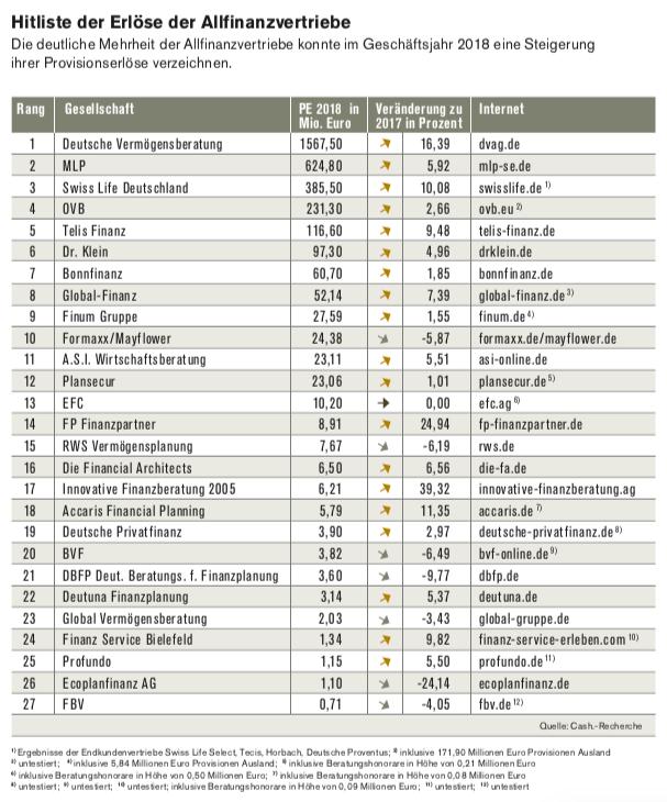 Bildschirmfoto-2019-07-31-um-06 47 09 in Hitliste der Finanzvertriebe: Fast drei Viertel der befragten Vertriebe konnten ihre Provisionserlöse steigern
