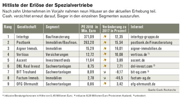 Bildschirmfoto-2019-07-31-um-06 48 20 in Hitliste der Finanzvertriebe: Fast drei Viertel der befragten Vertriebe konnten ihre Provisionserlöse steigern