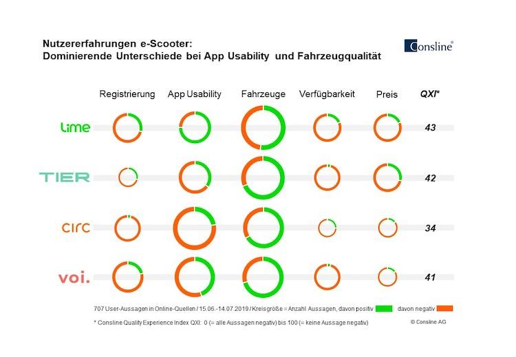 Consline-Quality-Experience-Studie-e-Scooter-07-2019 in E-Scooter: Studie belegt Unterschiede bei App Usability und Fahrzeugqualität