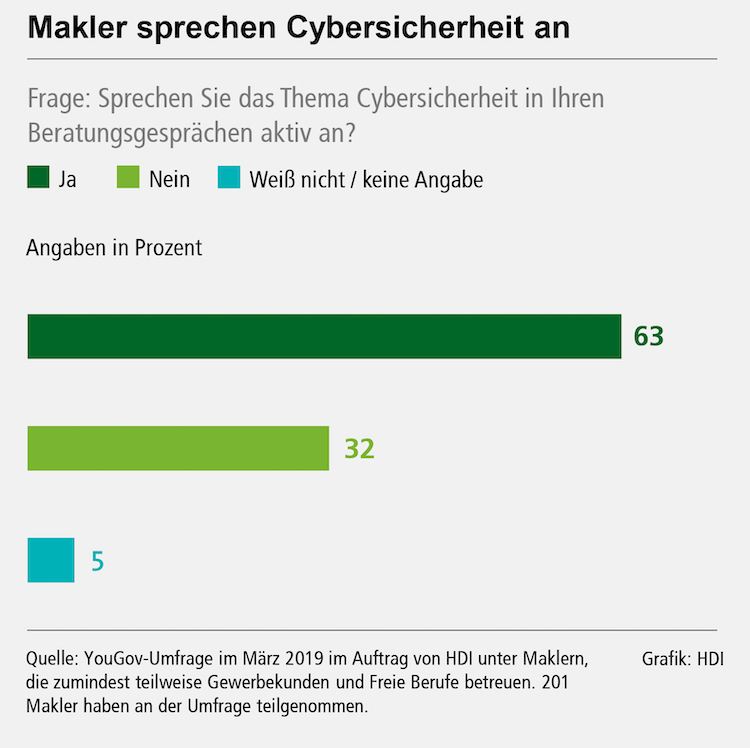 Grafik Ansprechen in Cyberversicherung: Aktiv auf Firmenkunden zugehen