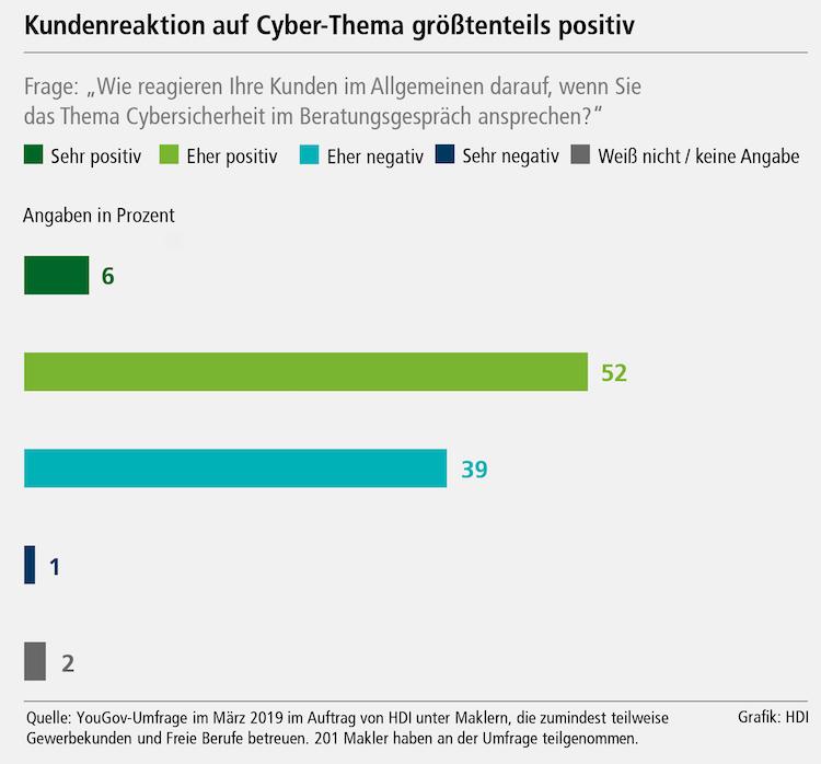 Grafik Kundenreaktion in Cyberversicherung: Aktiv auf Firmenkunden zugehen