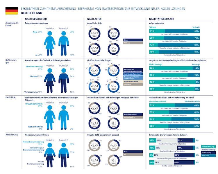 Infografik Erkenntnisse Zum Thema Absicherung 1 in Eigener Chef sein: Für die meisten Deutschen keine Alternative
