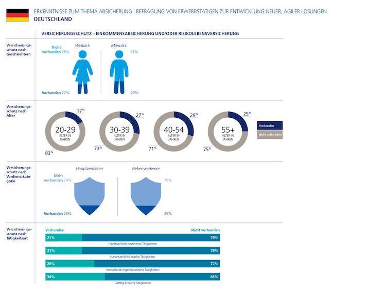 Infografik Erkenntnisse Zum Thema Absicherung 2 in Eigener Chef sein: Für die meisten Deutschen keine Alternative