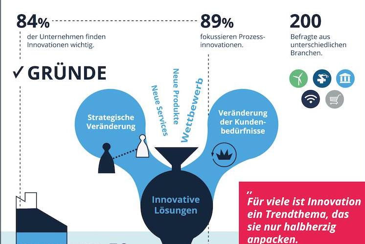 Ohne-Titel-10 in Innovation: Großes Engagement wird im Alltag zügig ausgebremst