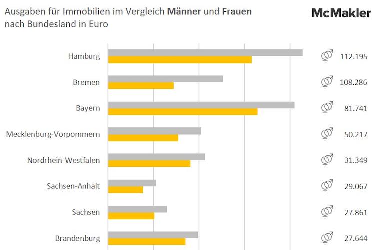 Ohne-Titel-20 in Immobilienkauf: Männer geben bis zu 100.000 Euro mehr aus als Frauen