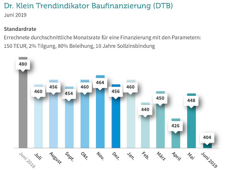 Ohne-Titel-23 in Baufinanzierung: Standardrate historisch niedrig, Darlehenssumme auf Allzeit-Hoch