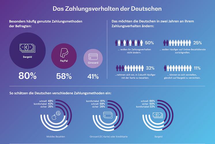 Ohne-Titel-29 in Deutsche setzen auf Bargeld als Zahlungsmittel