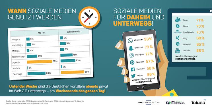 Ohne-Titel-31 in Mehr als acht von zehn Onlinern nutzen Social Media